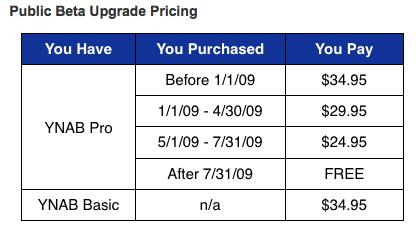 ynab-pricing